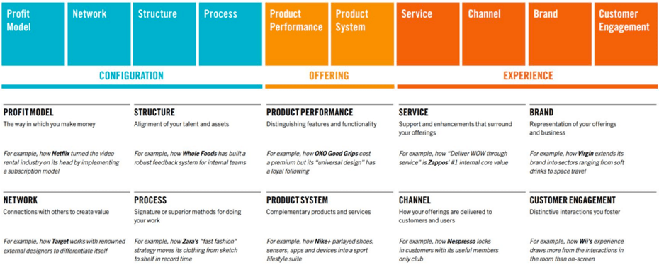 Innovation in the value chain