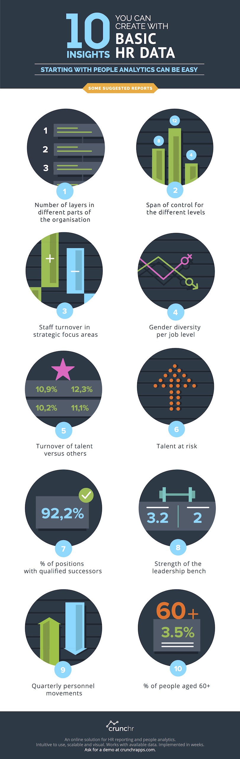 Crunchr Infographic 2 - 10 Insights you can create with Basic HR Data