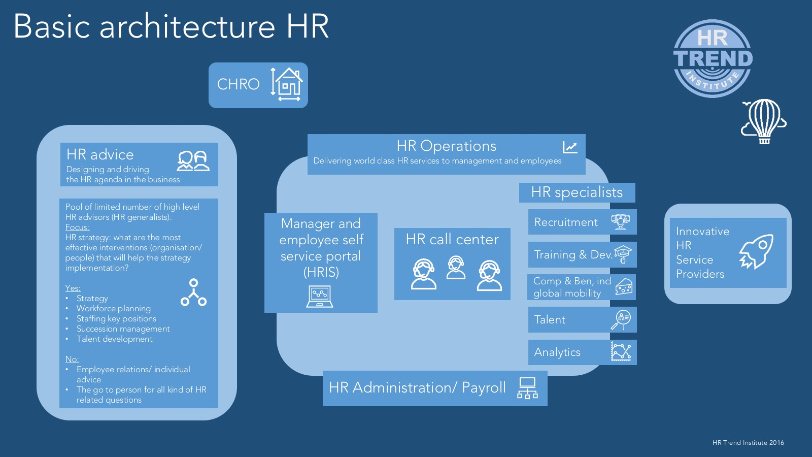 Basic Architecture HR