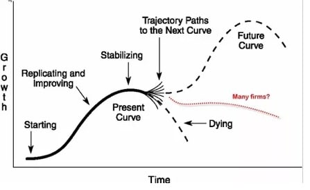 Jumping the S-curve