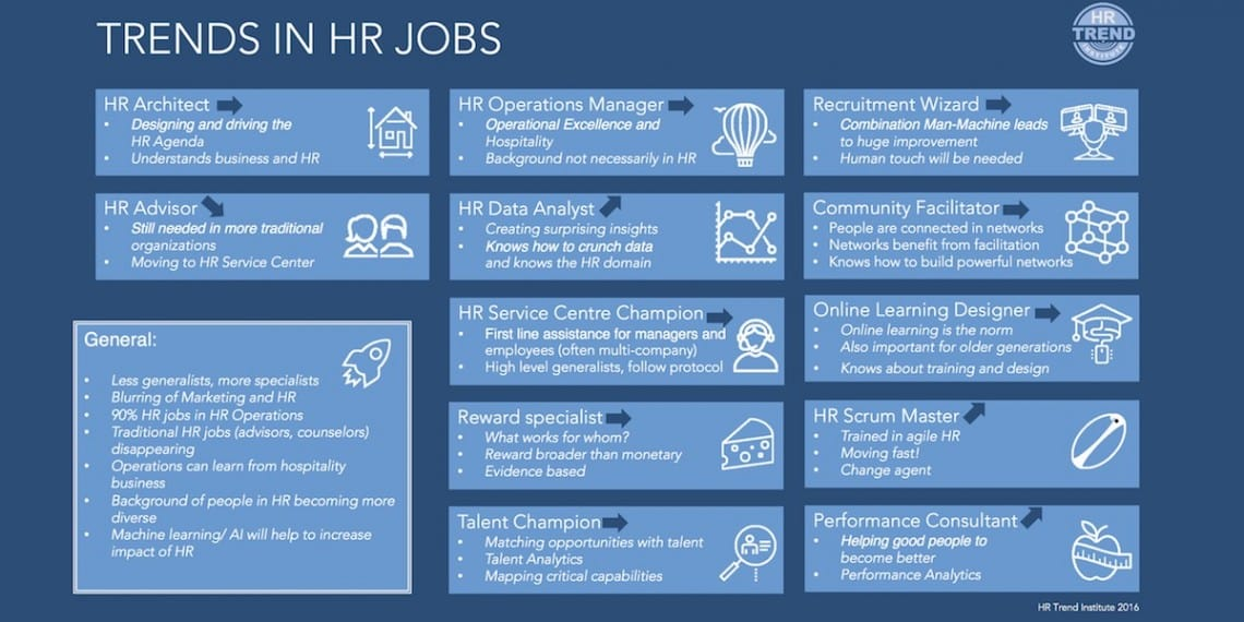 Trends in HR Jobs