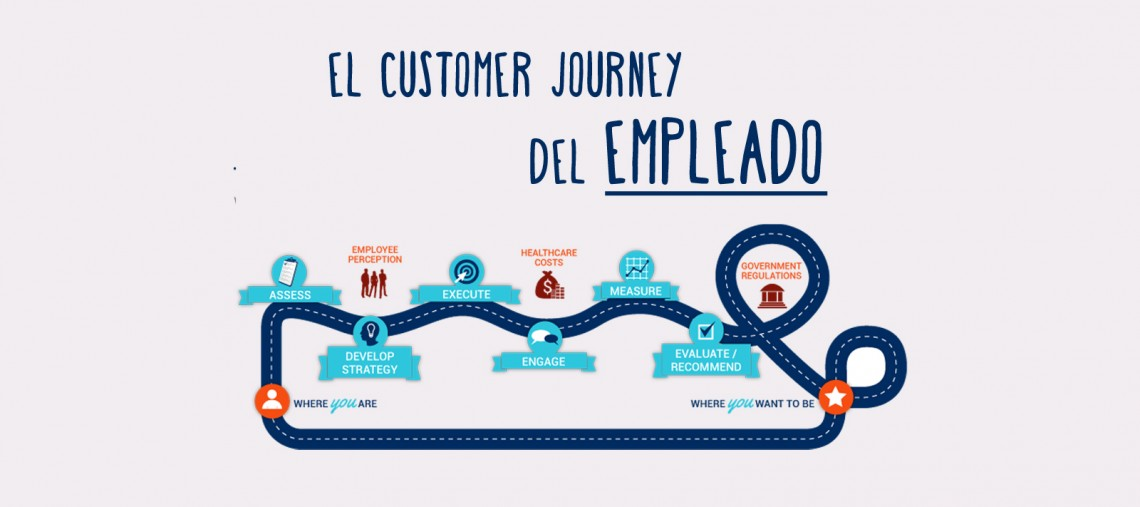 Employee Journey Map road