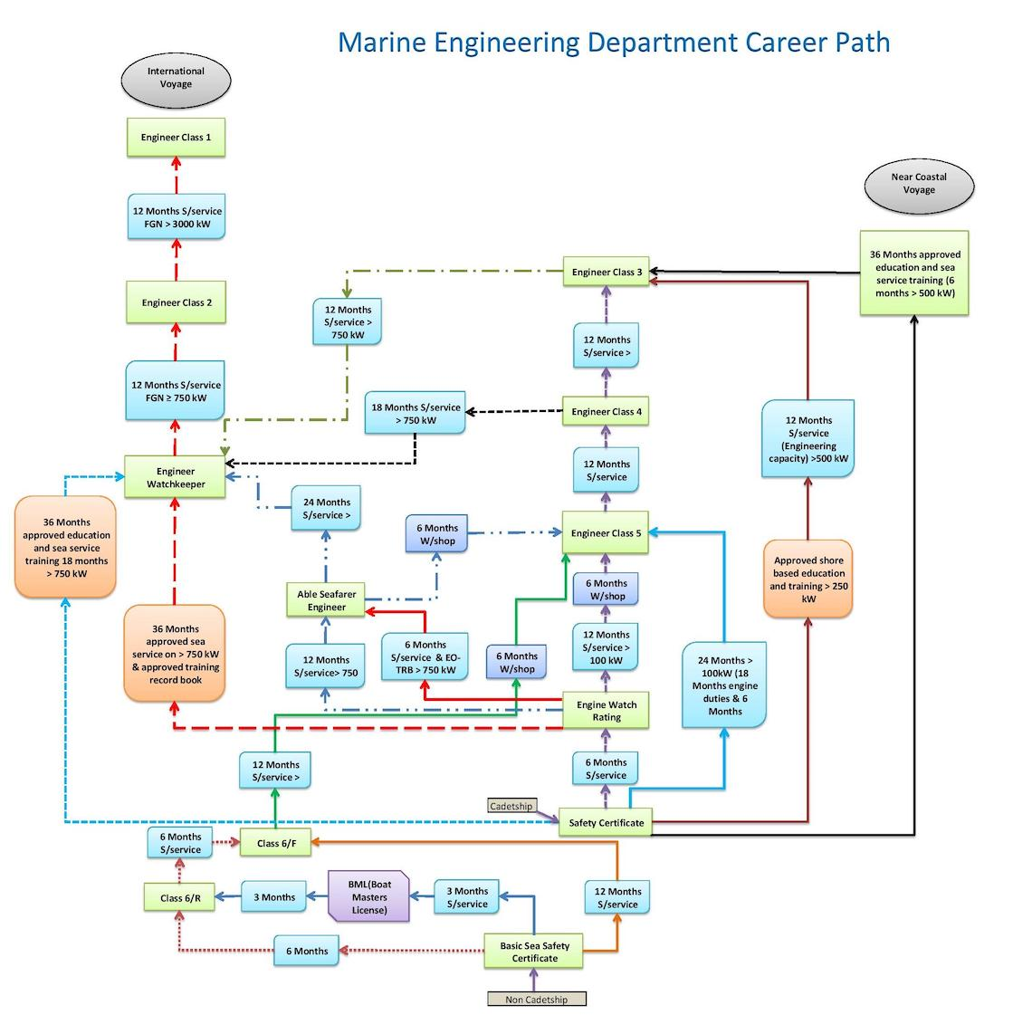 career paths