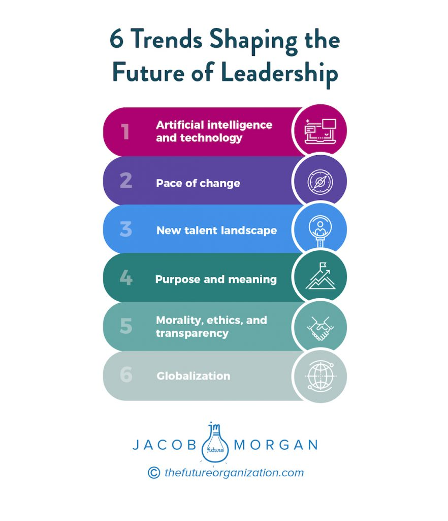 Future of Leadership
