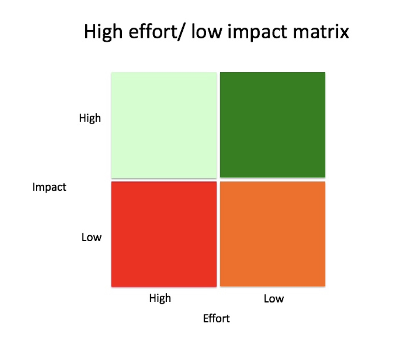 effort x impact matrix